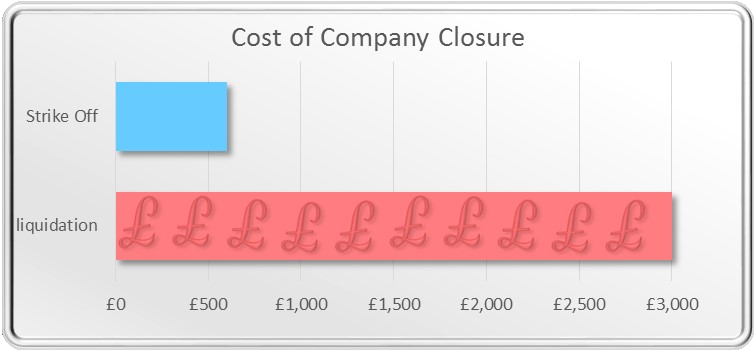 cost of closure bar graph